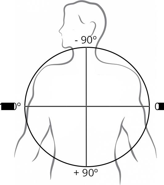 En cirkel består af 360 grader. Den nederste del er fra plus, fra 0 til 180º, mens den øverste del, er fra 0 til -180º